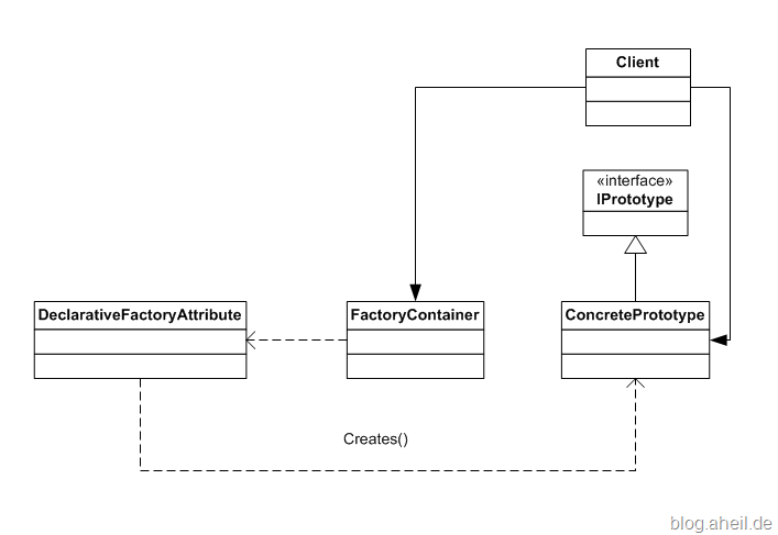 Declarative Factory Pattern