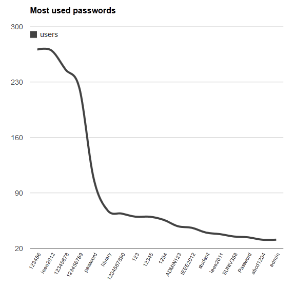 Most used IEEE passwords