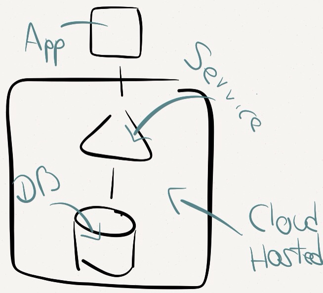 Cloud Hosted App