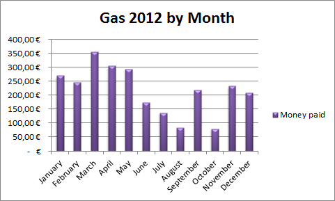 Gas 2012 by Month