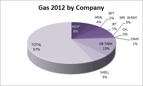 Gas 2012 by Company